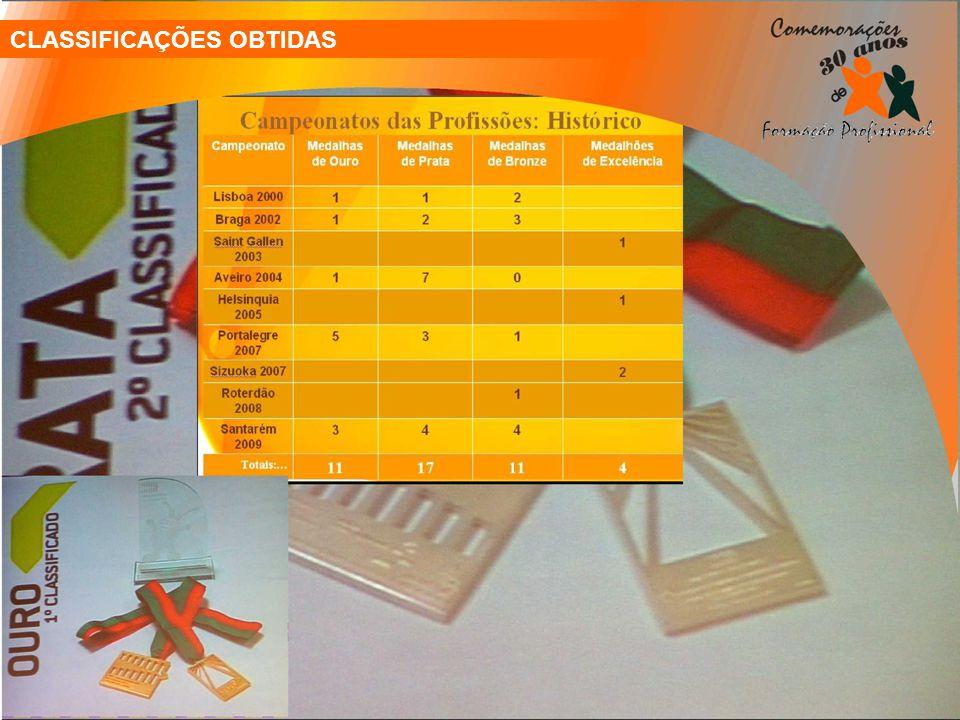 CLASSIFICAÇÕES OBTIDAS