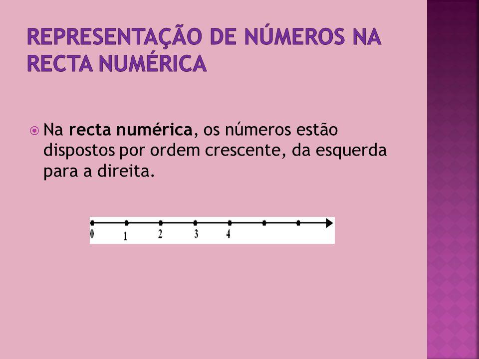 Para compararmos números: 1º - comparamos a parte inteira de cada número; 11,1 > 9,79 porque 11 > 9 2º - quando têm a mesma parte inteira, comparamos as décimas; 8, 3 < 8,47 porque 0,3 < 0,4 3º - quando têm o mesmo número de décimas, comparamos as centésimas e assim sucessivamente.