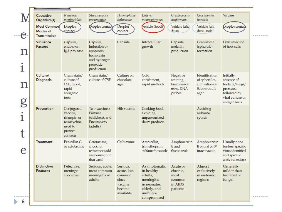 Tratamento Antibioterapia imediata Baseada em antibiograma Pode ser sistémica ou localizada 08-10-201327T10 MJC