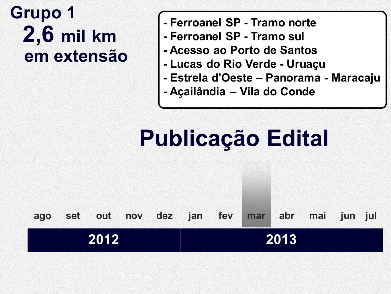 Publicação Edital agosetoutnovdezjanfevabrmaijunjulmar 20122013 Grupo 1 2,6 mil km em extensão Grupo 1 2,6 mil km em extensão - Ferroanel SP - Tramo n