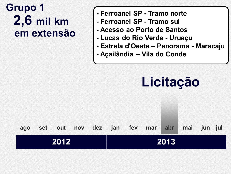 Licitação agosetoutnovdezjanfevmarabrmaijunjul 20122013 Grupo 1 2,6 mil km em extensão Grupo 1 2,6 mil km em extensão - Ferroanel SP - Tramo norte - F