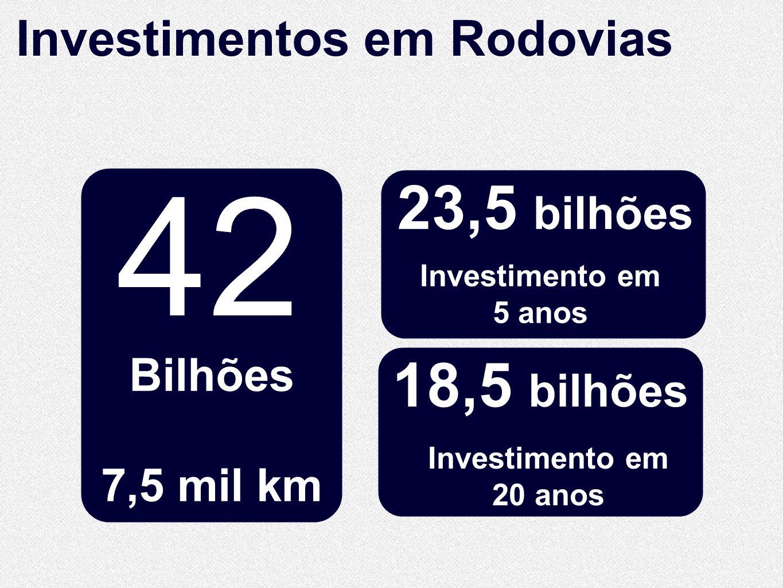 10.860 Km de extensão 10.860 Km de extensão 42 Bilhões 7,5 mil km Investimentos em Rodovias 23,5 bilhões Investimento em 20 anos 18,5 bilhões Investim
