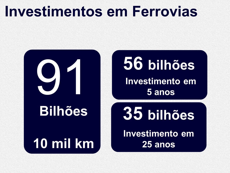 10.860 Km de extensão 10.860 Km de extensão Bilhões 10 mil km Investimentos em Ferrovias 56 bilhões Investimento em 25 anos 35 bilhões Investimento em
