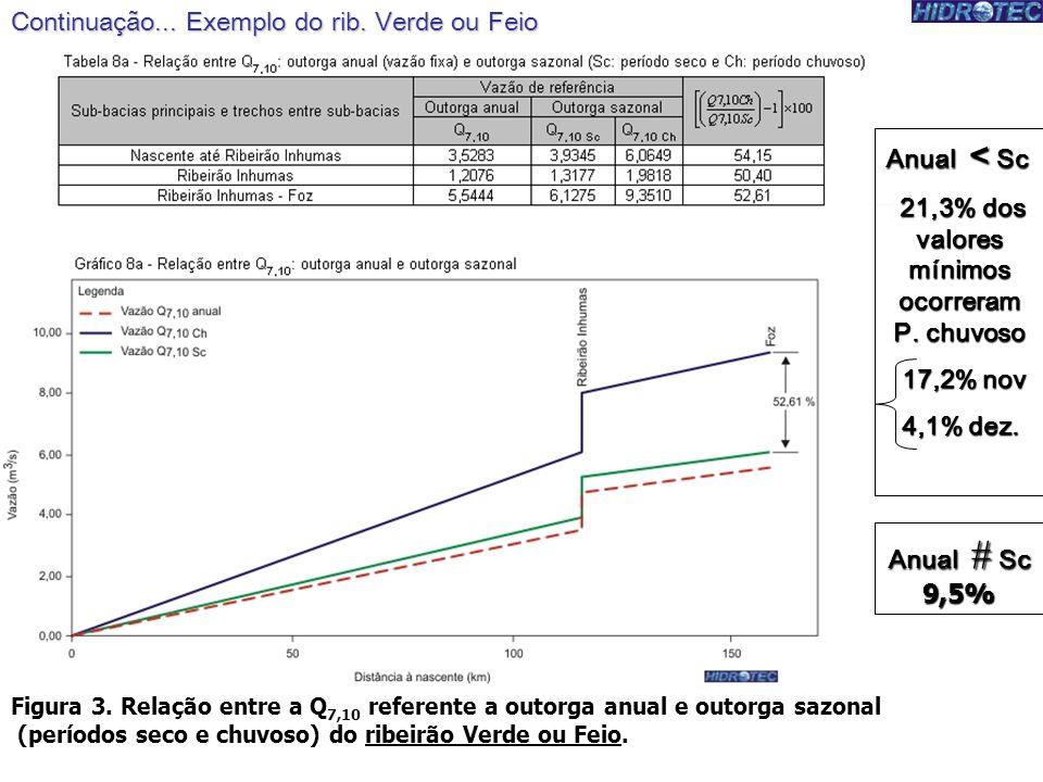 Figura 3. Relação entre a Q 7,10 referente a outorga anual e outorga sazonal (períodos seco e chuvoso) do ribeirão Verde ou Feio. Continuação... Exemp