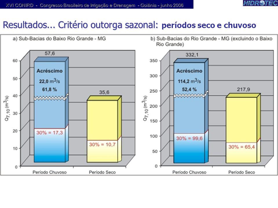 Resultados... Critério outorga sazonal: Resultados... Critério outorga sazonal: períodos seco e chuvoso XVI CONIRD - Congresso Brasileiro de Irrigação