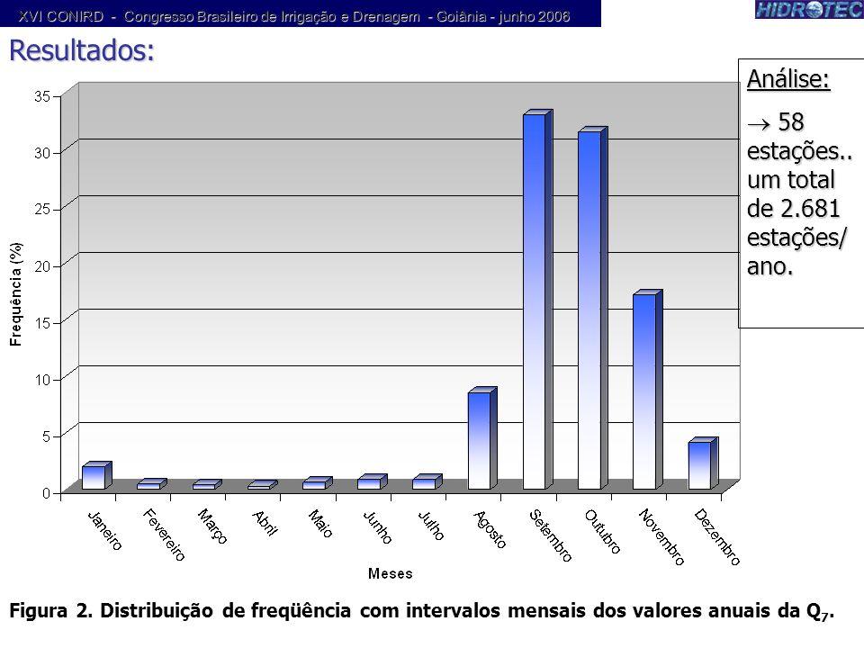 Resultados: Figura 2. Distribuição de freqüência com intervalos mensais dos valores anuais da Q 7. Análise: 58 estações.. um total de 2.681 estações/