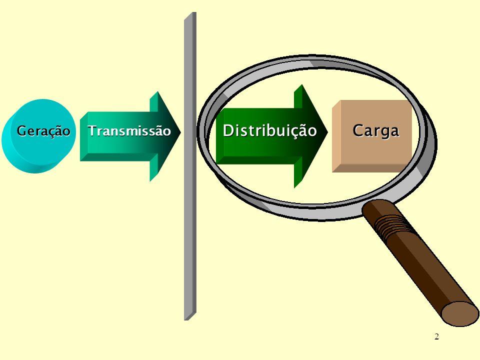2 Geração Transmissão Distribuição Carga