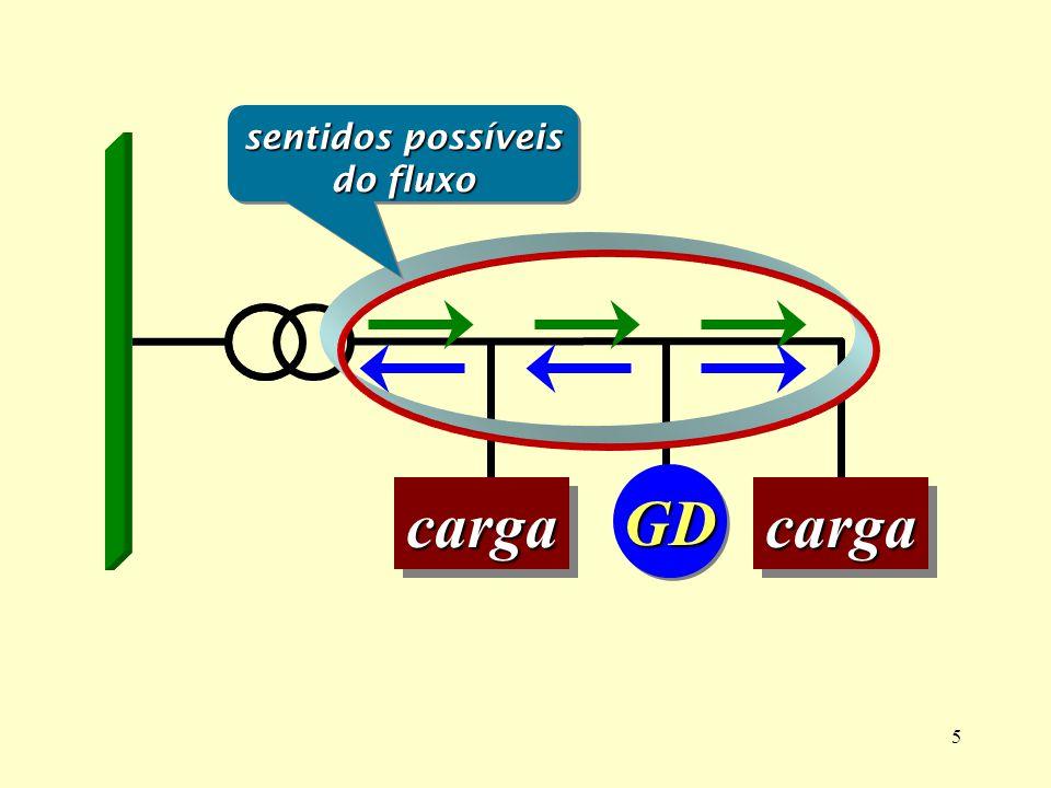 5 GDGD cargacargacargacarga sentidos possíveis do fluxo