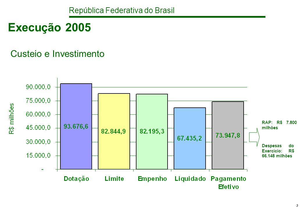República Federativa do Brasil 3 Execução 2005 Custeio e Investimento RAP: R$ 7.800 milhões Despesas do Exercício: R$ 66.148 milhões