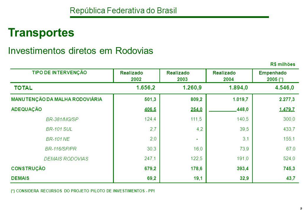 República Federativa do Brasil 9 Transportes Investimentos diretos em Rodovias