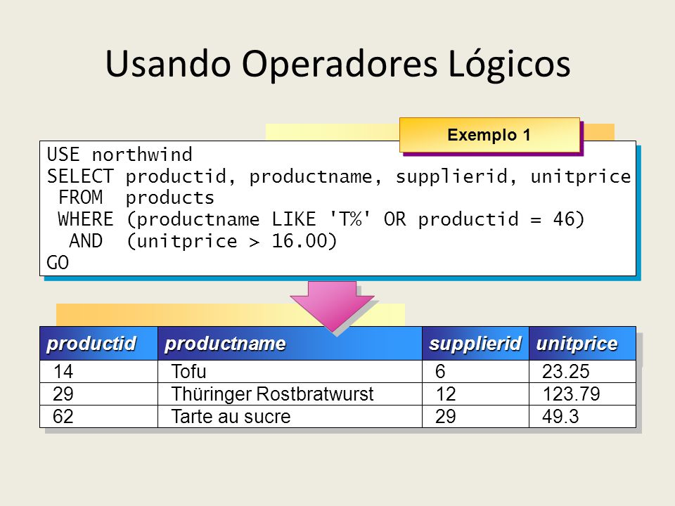 Usando Operadores Lógicos USE northwind SELECT productid, productname, supplierid, unitprice FROM products WHERE (productname LIKE 'T%' OR productid =