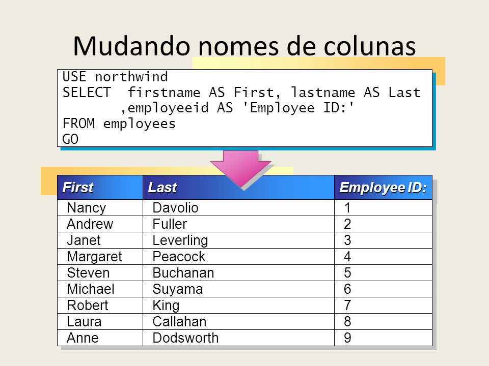 Mudando nomes de colunas USE northwind SELECT firstname AS First, lastname AS Last,employeeid AS 'Employee ID:' FROM employees GO USE northwind SELECT