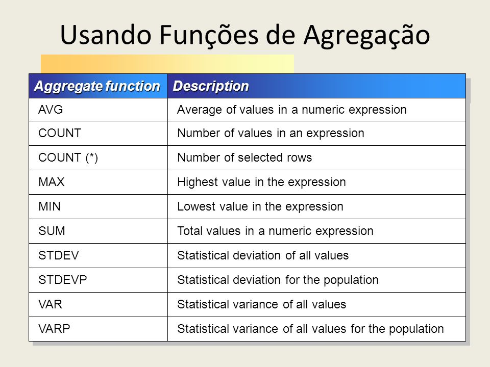 Usando Funções de Agregação Aggregate function DescriptionDescription AVG Average of values in a numeric expression COUNT Number of values in an expre