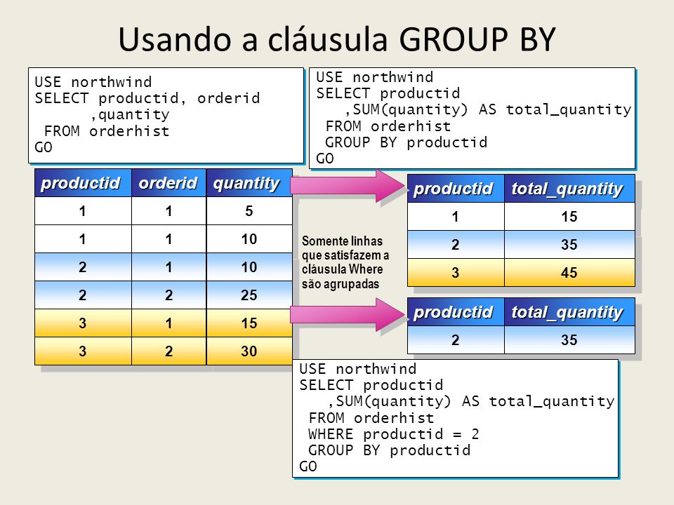 Usando a cláusula GROUP BY USE northwind SELECT productid, orderid,quantity FROM orderhist GO USE northwind SELECT productid, orderid,quantity FROM or