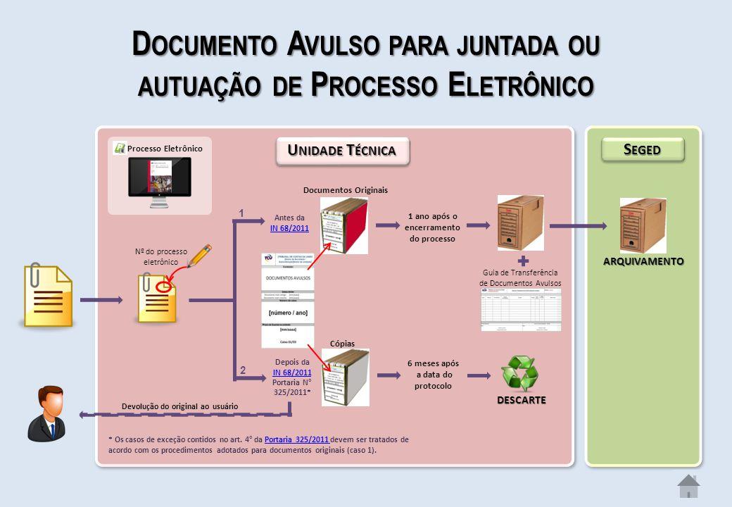 D OCUMENTO A VULSO PARA JUNTADA OU AUTUAÇÃO DE P ROCESSO E LETRÔNICO U NIDADE T ÉCNICA S EGED Nº do processo eletrônico 1 ano após o encerramento do processo Processo Eletrônico Guia de Transferência de Documentos Avulsos Documentos Originais Antes da IN 68/2011 IN 68/2011 Depois da IN 68/2011 Portaria N° 325/2011* Cópias 6 meses após a data do protocolo ARQUIVAMENTO DESCARTE * Os casos de exceção contidos no art.