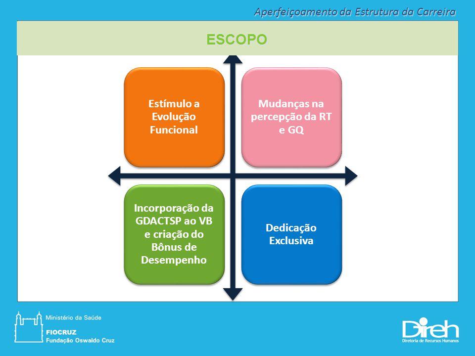 Estímulo a Evolução Funcional Mudanças na percepção da RT e GQ Incorporação da GDACTSP ao VB e criação do Bônus de Desempenho Dedicação Exclusiva ESCO