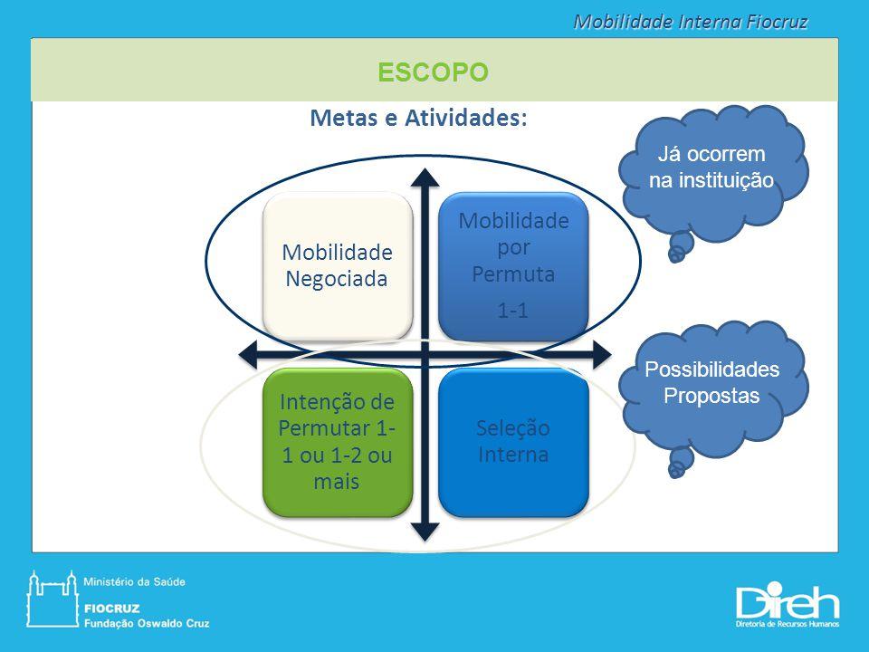 Metas e Atividades: Mobilidade Negociada Mobilidade por Permuta 1-1 Intenção de Permutar 1- 1 ou 1-2 ou mais Seleção Interna ESCOPO Já ocorrem na inst