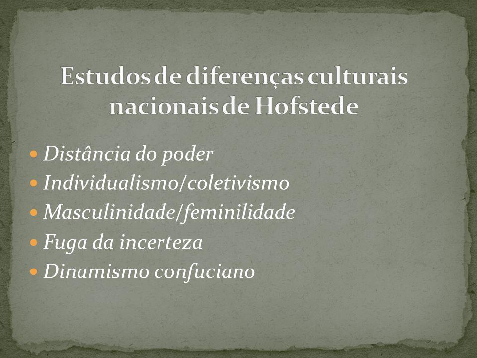 Distância do poder Individualismo/coletivismo Masculinidade/feminilidade Fuga da incerteza Dinamismo confuciano