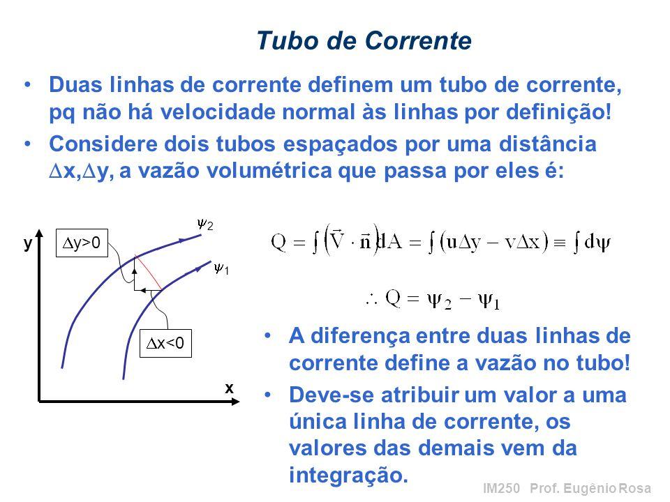 IM250 Prof. Eugênio Rosa Tubo de Corrente Duas linhas de corrente definem um tubo de corrente, pq não há velocidade normal às linhas por definição! Co