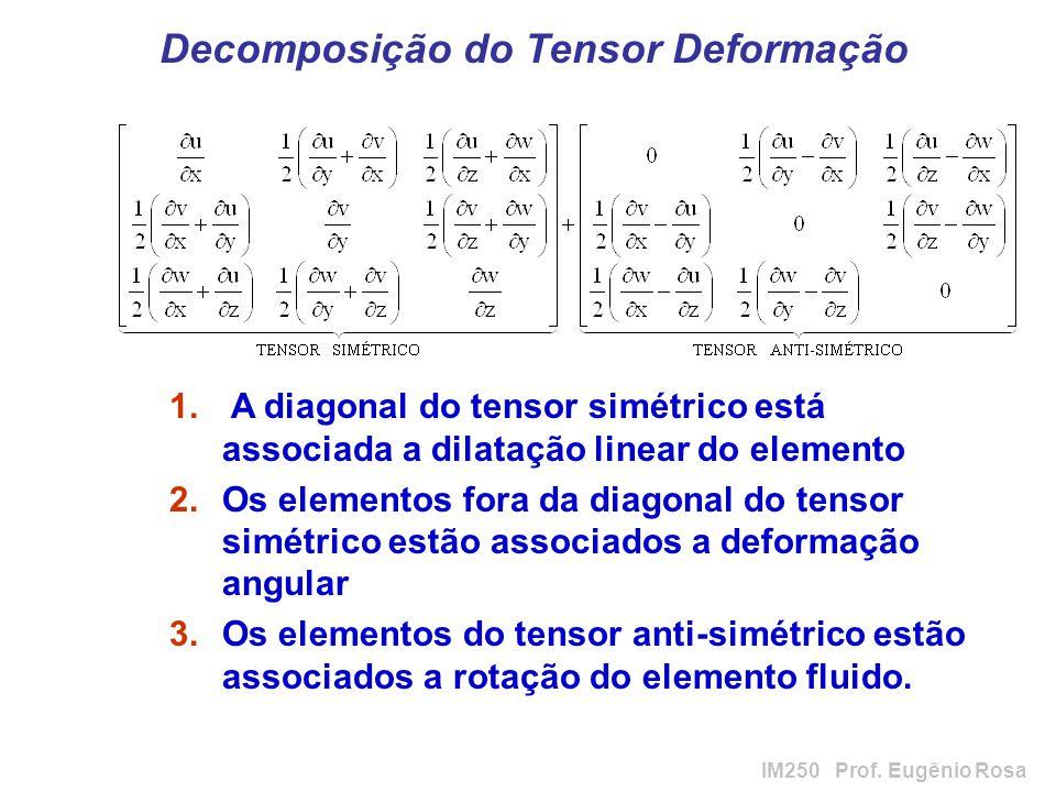 IM250 Prof. Eugênio Rosa Decomposição do Tensor Deformação 1. A diagonal do tensor simétrico está associada a dilatação linear do elemento 2.Os elemen