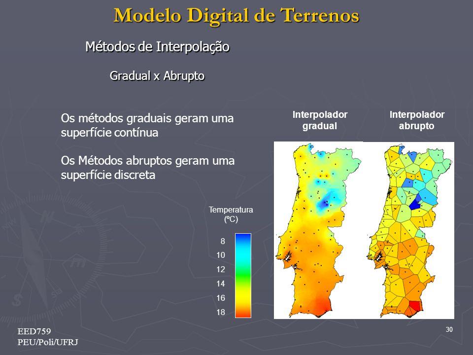 Modelo Digital de Terrenos 30 EED759 PEU/Poli/UFRJ Métodos de Interpolação Gradual x Abrupto Os métodos graduais geram uma superfície contínua Os Méto