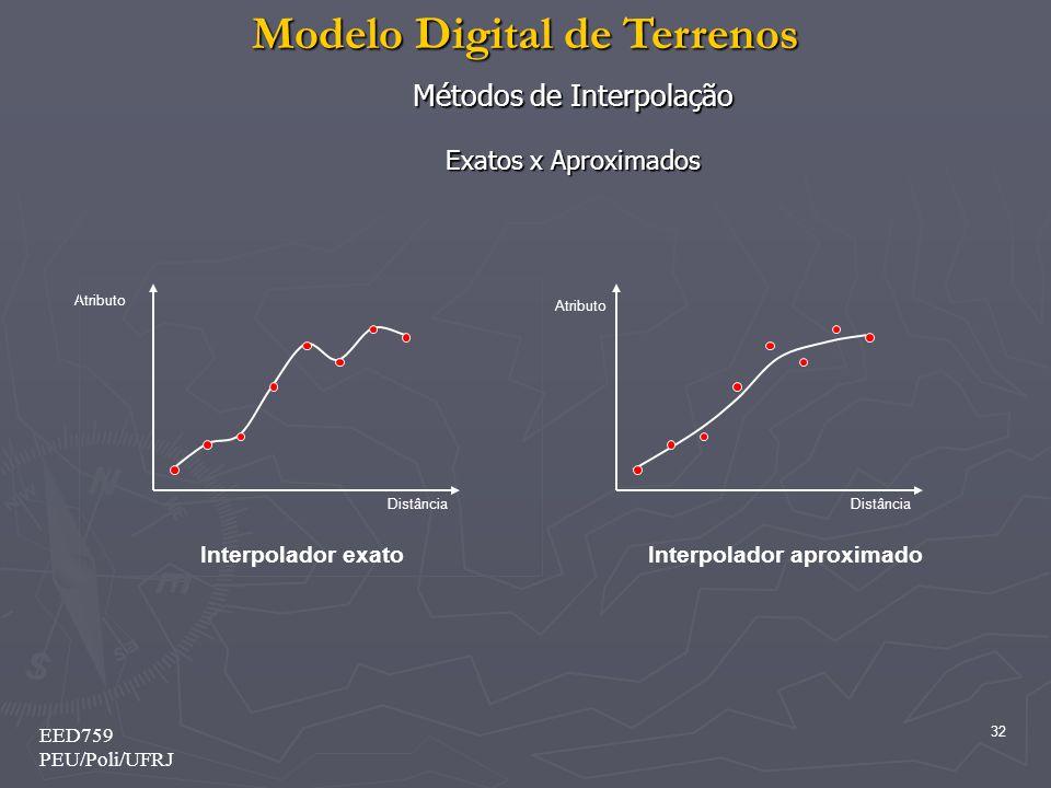 Modelo Digital de Terrenos 32 EED759 PEU/Poli/UFRJ Métodos de Interpolação Exatos x Aproximados Distância Atributo Distância Atributo Interpolador exa