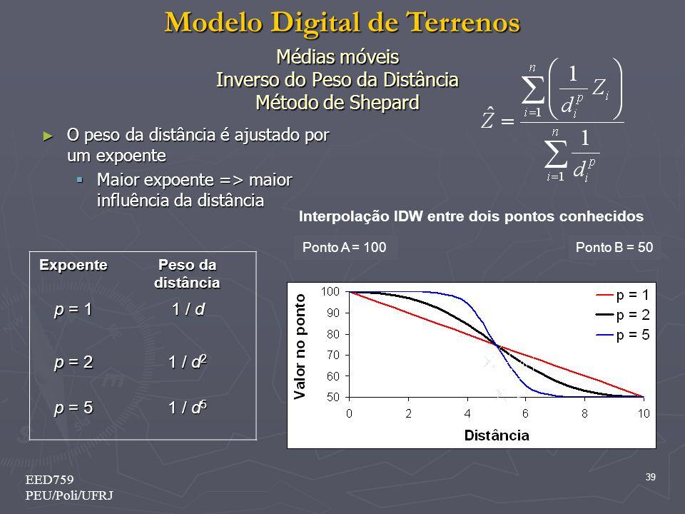 Modelo Digital de Terrenos 39 EED759 PEU/Poli/UFRJ Médias móveis Inverso do Peso da Distância Método de Shepard O peso da distância é ajustado por um