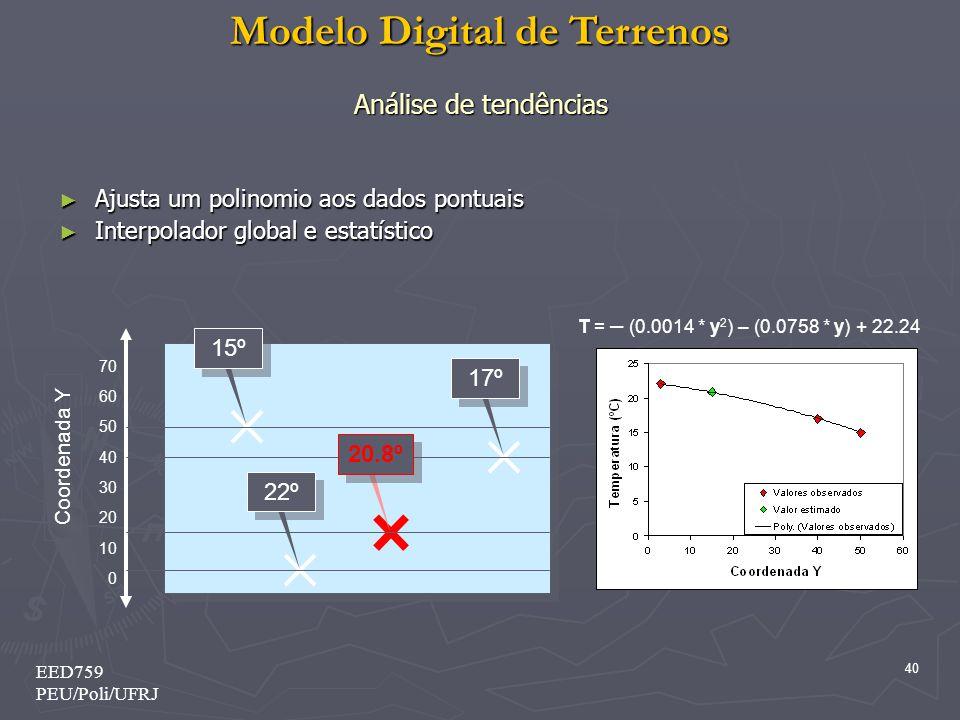Modelo Digital de Terrenos 40 EED759 PEU/Poli/UFRJ Análise de tendências Ajusta um polinomio aos dados pontuais Ajusta um polinomio aos dados pontuais