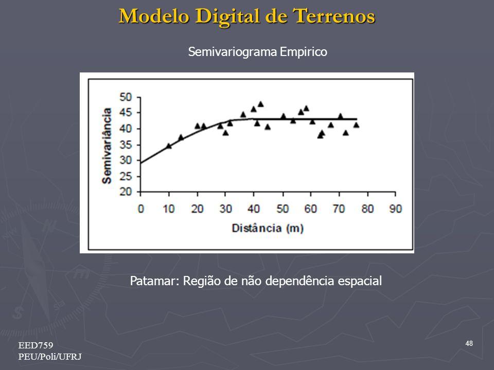 Modelo Digital de Terrenos 48 EED759 PEU/Poli/UFRJ Semivariograma Empirico Patamar: Região de não dependência espacial