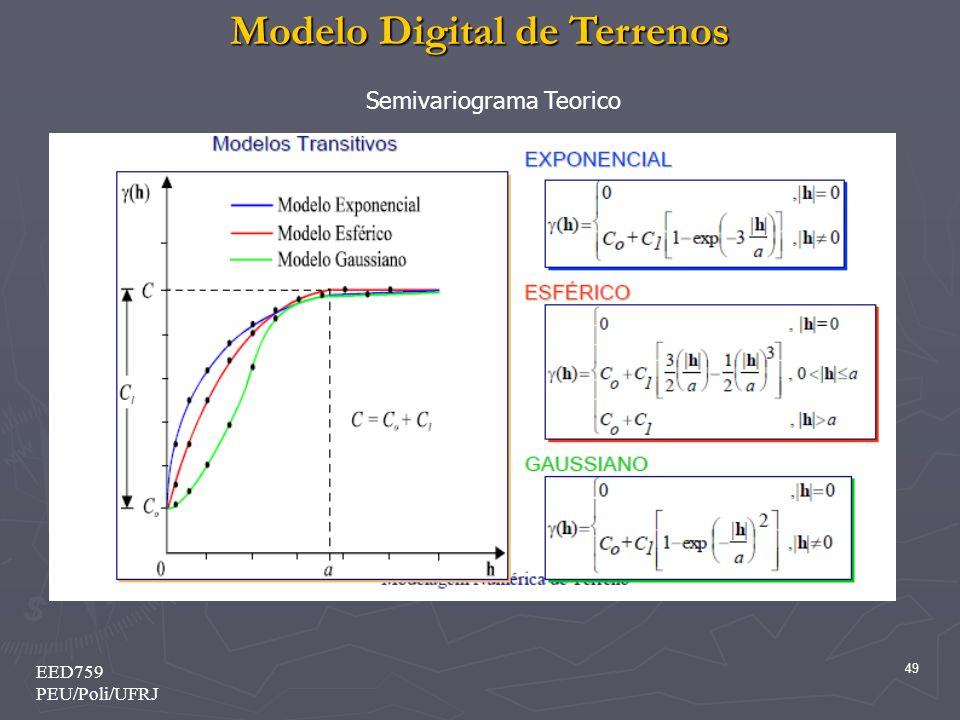 Modelo Digital de Terrenos 49 EED759 PEU/Poli/UFRJ Semivariograma Teorico