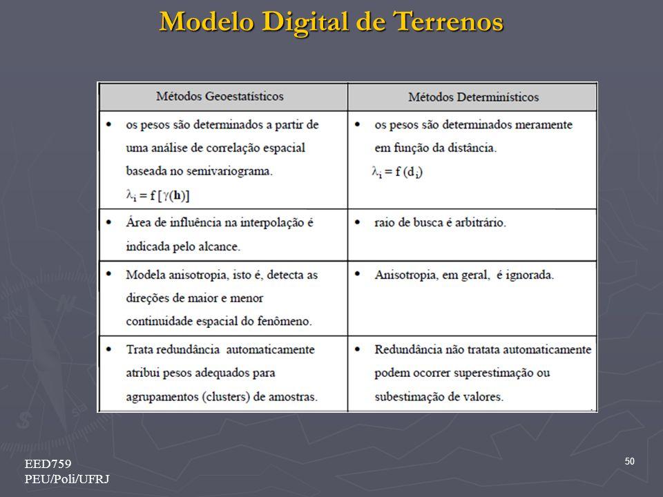 Modelo Digital de Terrenos 50 EED759 PEU/Poli/UFRJ