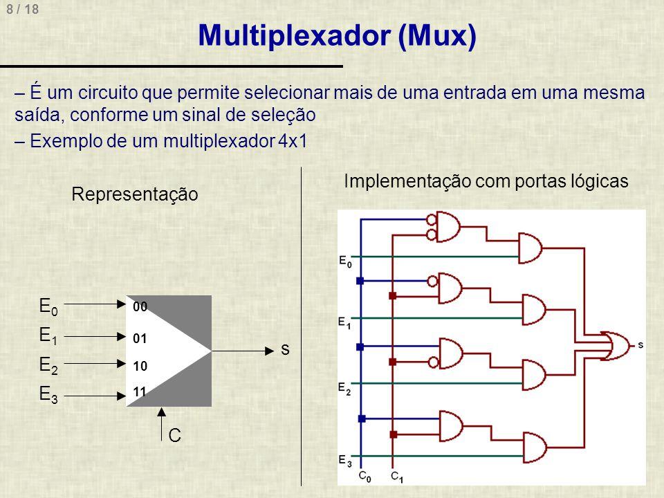 8 / 18 Multiplexador (Mux) – É um circuito que permite selecionar mais de uma entrada em uma mesma saída, conforme um sinal de seleção – Exemplo de um