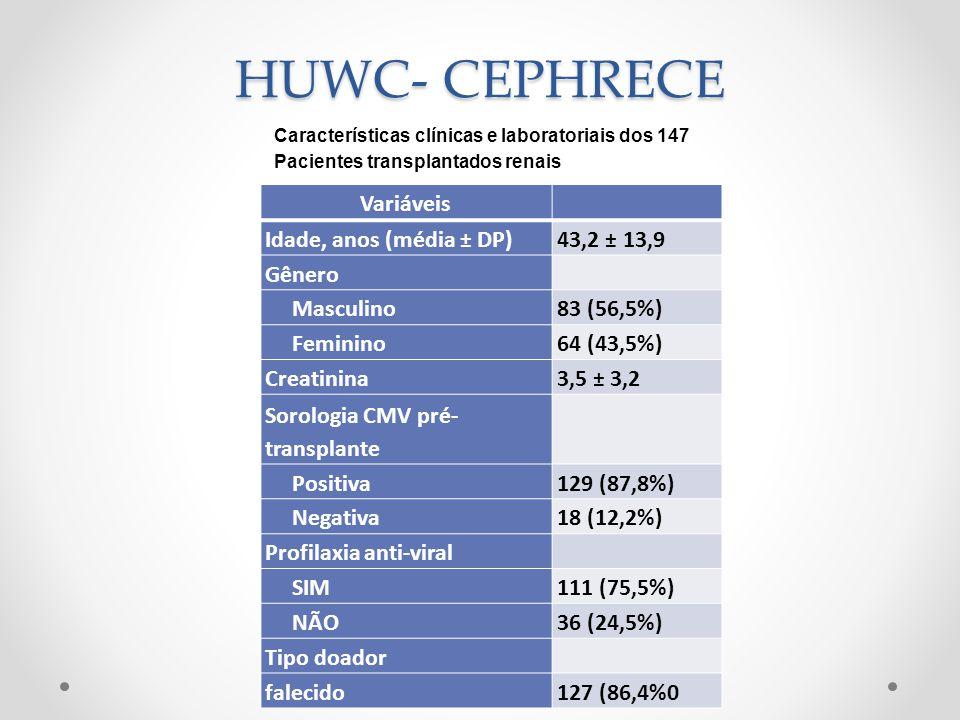 HUWC- CEPHRECE Variáveis Idade, anos (média ± DP)43,2 ± 13,9 Gênero Masculino83 (56,5%) Feminino64 (43,5%) Creatinina3,5 ± 3,2 Sorologia CMV pré- tran