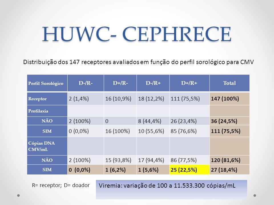 HUWC- CEPHRECE Distribuição dos 147 receptores avaliados em função do perfil sorológico para CMV Perfil Sorológico D-/R-D+/R-D-/R+D+/R+Total Receptor