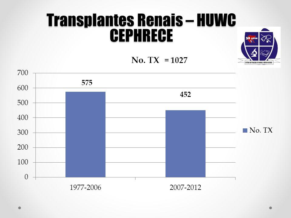 Transplantes Renais – HUWC CEPHRECE 575