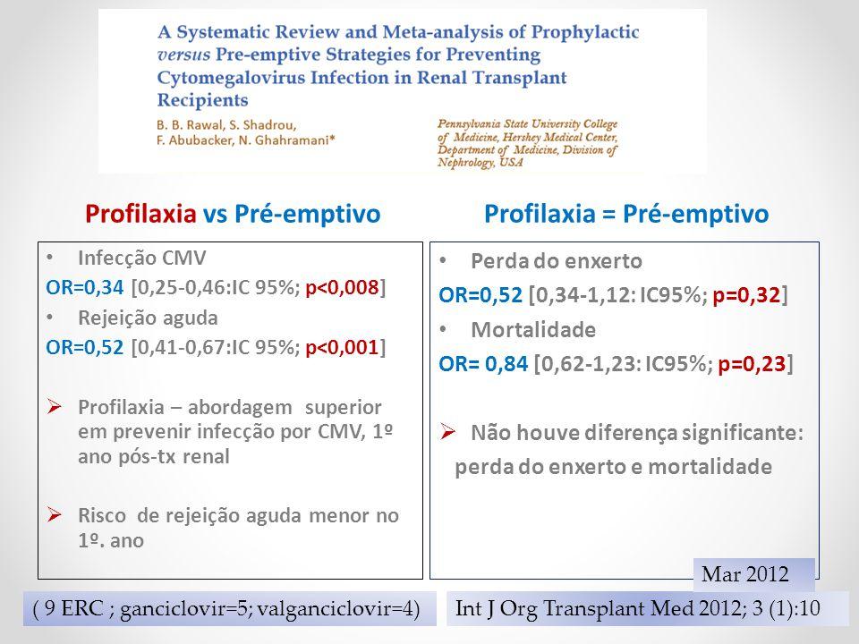 Profilaxia vs Pré-emptivoProfilaxia = Pré-emptivo Infecção CMV OR=0,34 [0,25-0,46:IC 95%; p<0,008] Rejeição aguda OR=0,52 [0,41-0,67:IC 95%; p<0,001]