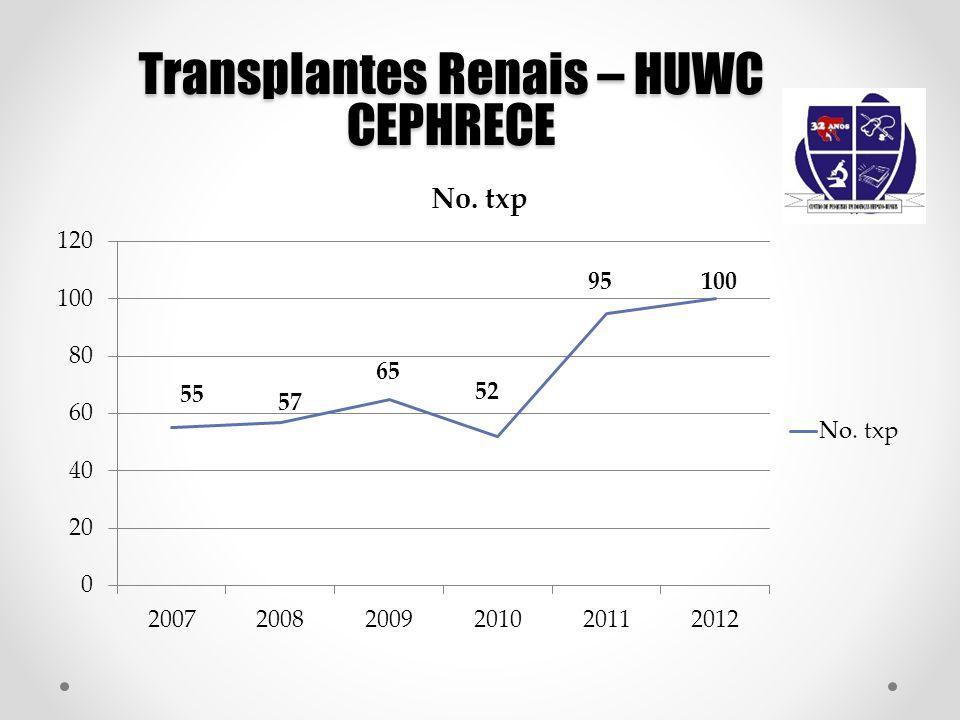 Transplantes Renais – HUWC CEPHRECE 55 65 95