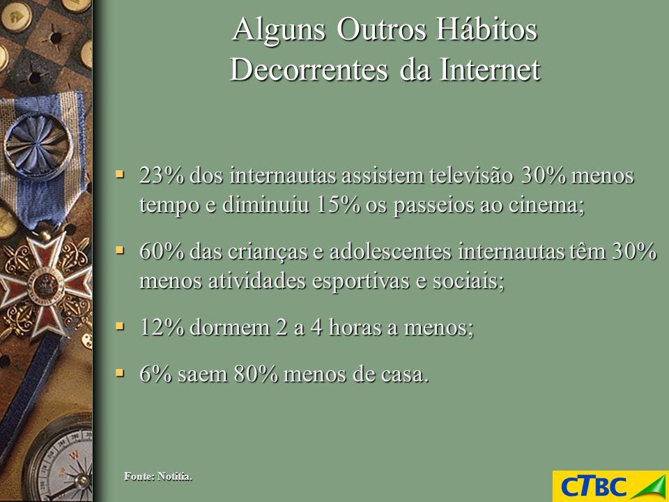 Alguns Outros Hábitos Decorrentes da Internet 23% dos internautas assistem televisão 30% menos tempo e diminuiu 15% os passeios ao cinema; 23% dos int
