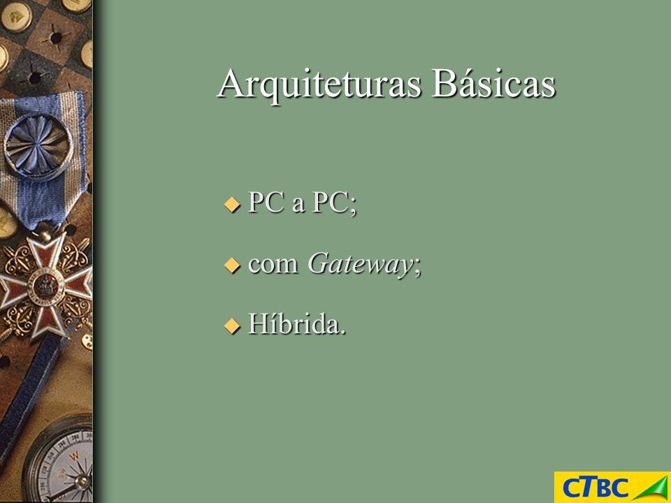 Arquiteturas Básicas u PC a PC; u com Gateway; u Híbrida.