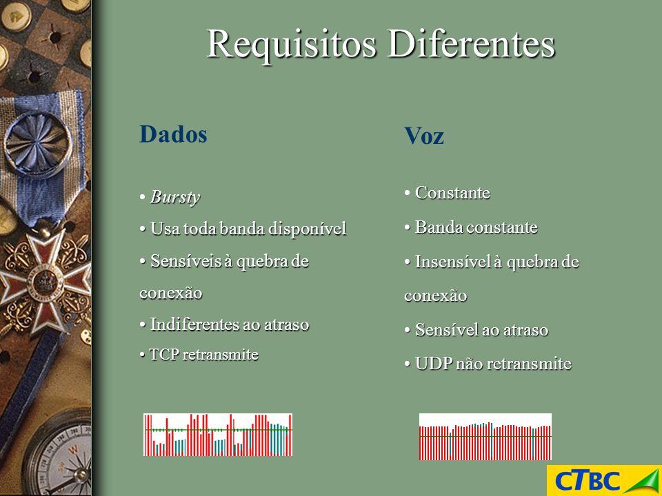 Requisitos Diferentes Dados Bursty Usa toda banda disponível Usa toda banda disponível Sensíveis à quebra de conexão Sensíveis à quebra de conexão Ind
