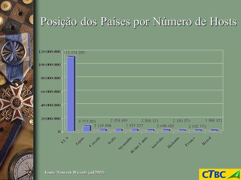 Taxa de Usuários On-Line Fonte: Nua.com, IDG Now (ago/2002).
