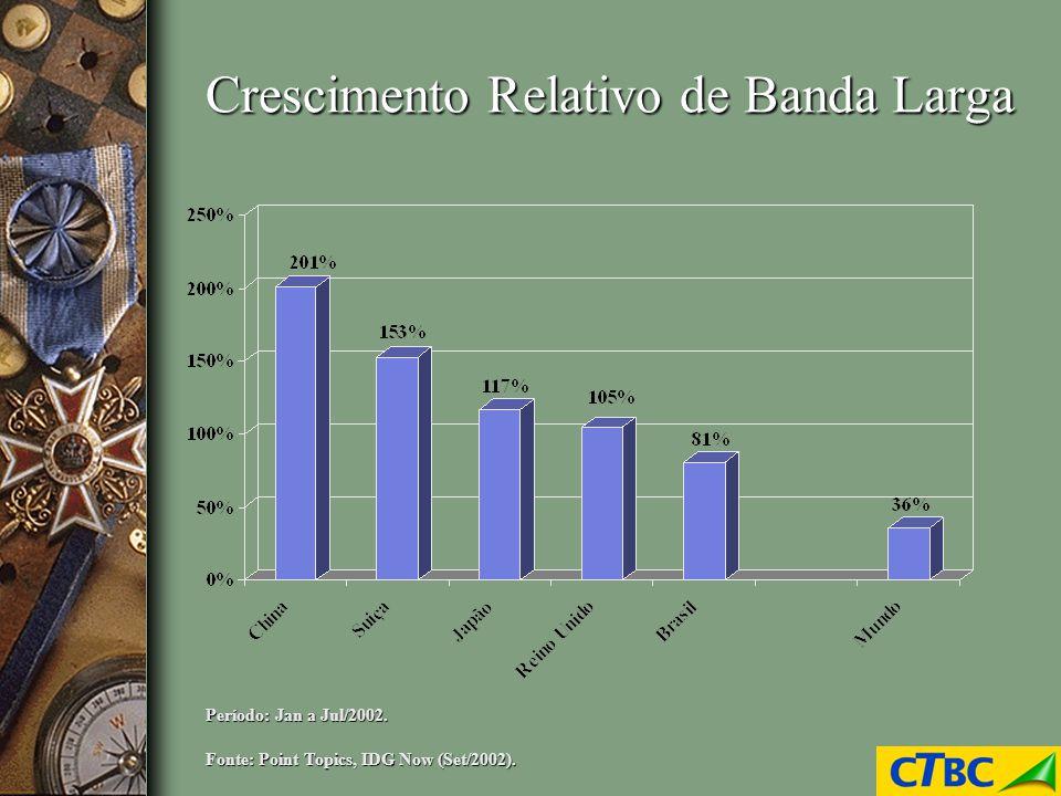 Crescimento Relativo de Banda Larga Fonte: Point Topics, IDG Now (Set/2002). Período: Jan a Jul/2002.