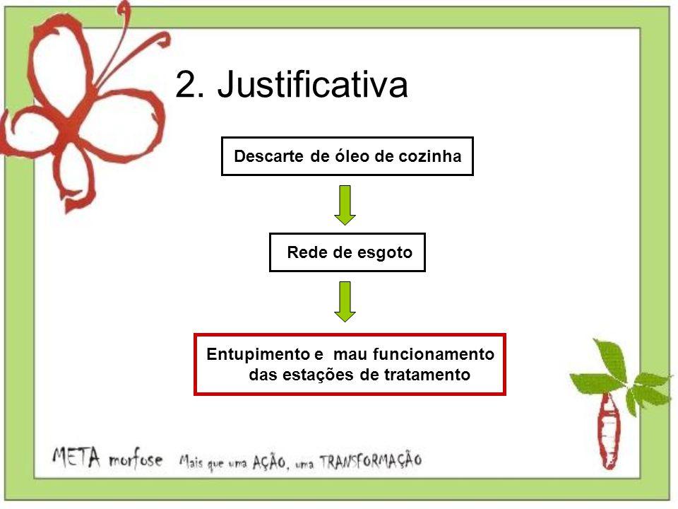 2. Justificativa Descarte de óleo de cozinha Rede de esgoto Entupimento e mau funcionamento das estações de tratamento