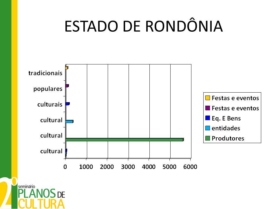 ESTADO DE RONDÔNIA