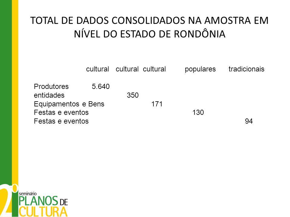 TOTAL DE DADOS CONSOLIDADOS NA AMOSTRA EM NÍVEL DO ESTADO DE RONDÔNIA cultural cultural cultural populares tradicionais Produtores5.640 entidades 350