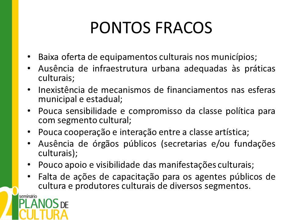 PONTOS FRACOS Baixa oferta de equipamentos culturais nos municípios; Ausência de infraestrutura urbana adequadas às práticas culturais; Inexistência d