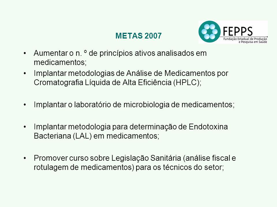 METAS 2007 Aumentar o n. º de princípios ativos analisados em medicamentos; Implantar metodologias de Análise de Medicamentos por Cromatografia Líquid