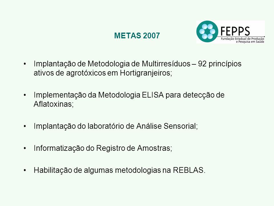 METAS 2007 Implantação de Metodologia de Multirresíduos – 92 princípios ativos de agrotóxicos em Hortigranjeiros; Implementação da Metodologia ELISA p