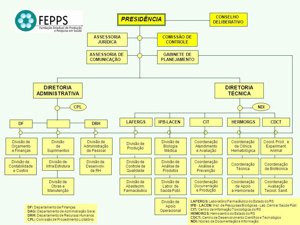 Divisão de Contabilidade e Custos LAFERGS: Laboratório Farmacêutico do Estado do RS IPB - LACEN: Inst.