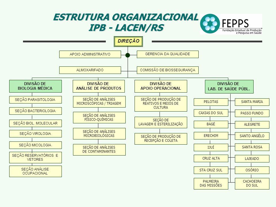 ESTRUTURA ORGANIZACIONAL IPB - LACEN/RS SEÇÃO PARASITOLOGIA DIVISÃO DE BIOLOGIA MÉDICA DIVISÃO DE ANÁLISE DE PRODUTOS DIVISÃO DE APOIO OPERACIONAL DIV